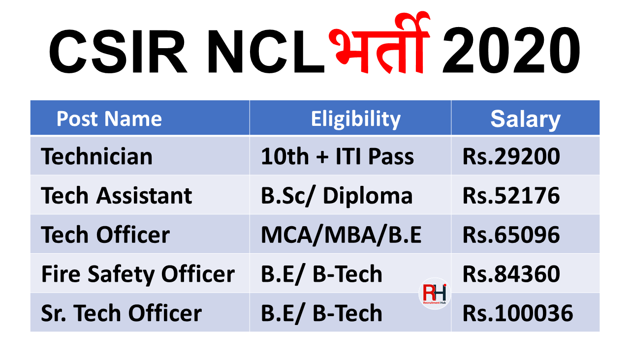 CSIR NCL Technician Jobs 2020