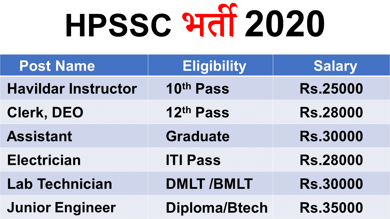 HPSSC Junior Office Assistant Recruitment 2020