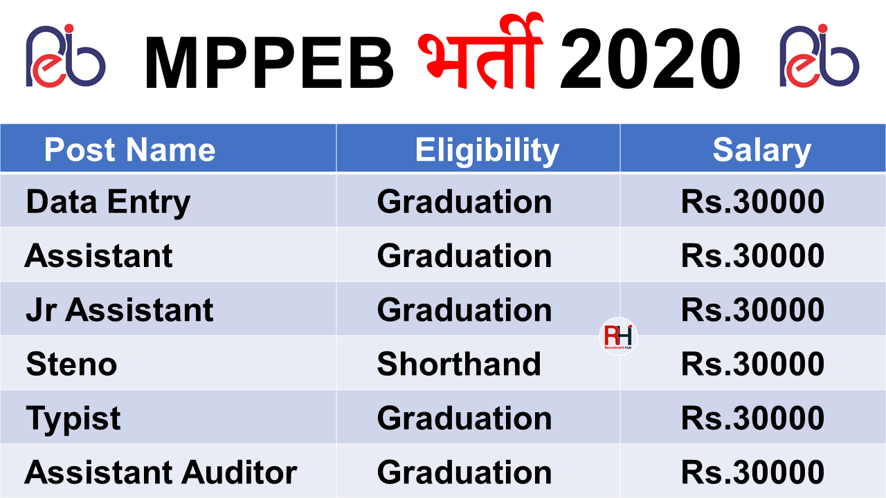 MPPEB Junior Assistant Recruitment 2020