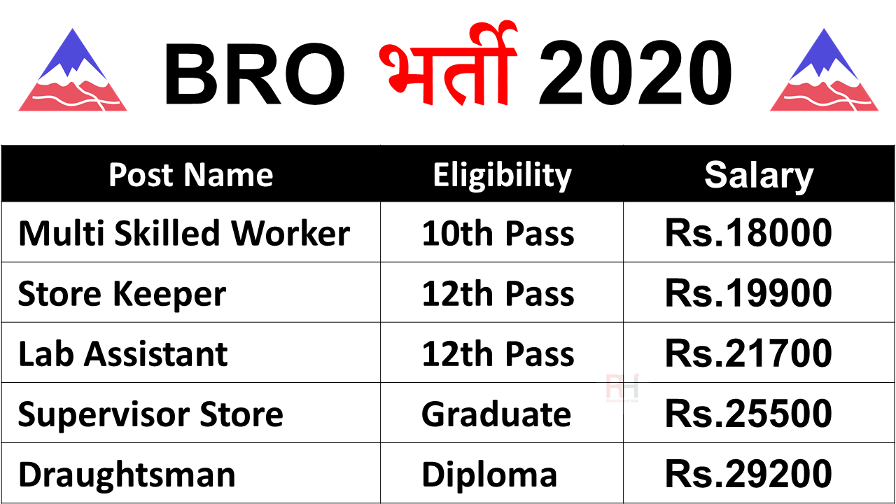 BRO GREF Recruitment 2021